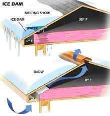 Ice Dam Buildups