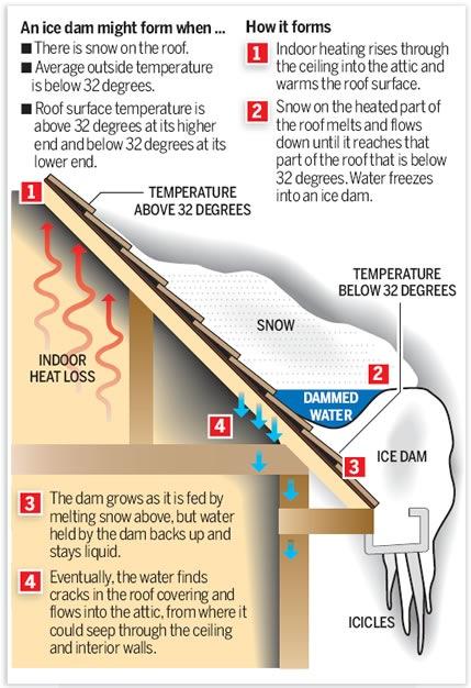 Winter Ice Dams