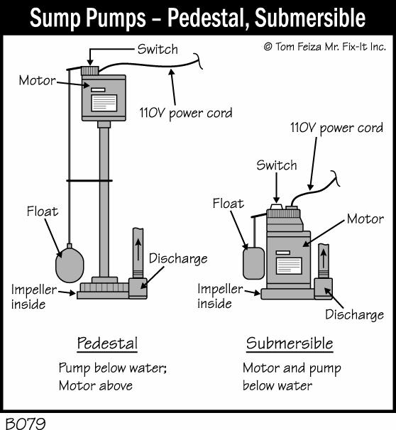 Sump Pump Information